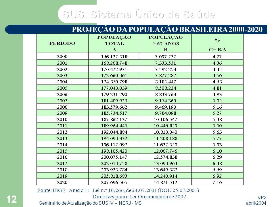 VP2 abril/2004 Seminário de Atualização do SUS IV – NERJ - MS 12 PROJEÇÃO DA POPULAÇÃO BRASILEIRA 2000-2020 EMENDA CONSTITUCIONAL N.º 29 IMPACTO SOBRE