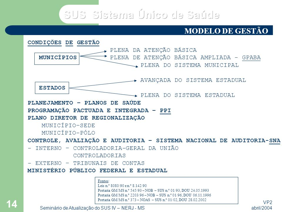 VP2 abril/2004 Seminário de Atualização do SUS IV – NERJ - MS 14 CONDIÇÕES DE GESTÃO PLENA DA ATENÇÃO BÁSICA MUNICÍPIOS PLENA DE ATENÇÃO BÁSICA AMPLIADA - GPABA PLENA DO SISTEMA MUNICIPAL AVANÇADA DO SISTEMA ESTADUAL ESTADOS PLENA DO SISTEMA ESTADUAL PLANEJAMENTO – PLANOS DE SAÚDE PROGRAMAÇÃO PACTUADA E INTEGRADA – PPI PLANO DIRETOR DE REGIONALIZAÇÃO MUNICÍPIO–SEDE MUNICÍPIO-PÓLO CONTROLE, AVALIAÇÃO E AUDITORIA – SISTEMA NACIONAL DE AUDITORIA-SNA - INTERNO – CONTROLADORIA-GERAL DA UNIÃO CONTROLADORIAS - EXTERNO – TRIBUNAIS DE CONTAS MINISTÉRIO PÚBLICO FEDERAL E ESTADUAL Fontes: Leis n.º 8080/90 e n.º 8.142/90 Portaria GM/MS n.º 545/93 – NOB – SUS n.º 01/93, DOU 24.05.1993 Portaria GM/MS n.º 2203/96 – NOB – SUS n.º 01/96, DOU 06.11.1996 Portaria GM/MS n.º 373 – NOAS – SUS n.º 01/02, DOU 28.02.2002 MODELO DE GESTÃO