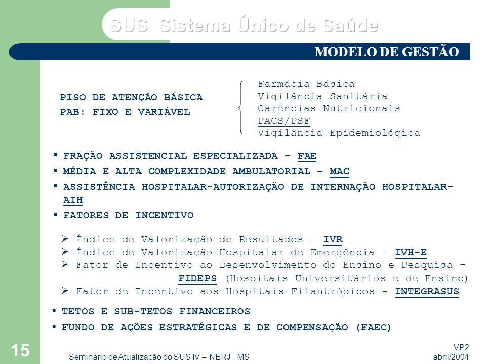 VP2 abril/2004 Seminário de Atualização do SUS IV – NERJ - MS 15  Índice de Valorização de Resultados – IVR  Índice de Valorização Hospitalar de Emergência – IVH-E  Fator de Incentivo ao Desenvolvimento do Ensino e Pesquisa – FIDEPS (Hospitais Universitários e de Ensino)  Fator de Incentivo aos Hospitais Filantrópicos - INTEGRASUS PISO DE ATENÇÃO BÁSICA PAB: FIXO E VARIÁVEL Farmácia Básica Vigilância Sanitária Carências Nutricionais PACS/PSF Vigilância Epidemiológica  FRAÇÃO ASSISTENCIAL ESPECIALIZADA – FAE  MÉDIA E ALTA COMPLEXIDADE AMBULATORIAL – MAC  ASSISTÊNCIA HOSPITALAR-AUTORIZAÇÃO DE INTERNAÇÃO HOSPITALAR– AIH  FATORES DE INCENTIVO  TETOS E SUB-TETOS FINANCEIROS  FUNDO DE AÇÕES ESTRATÉGICAS E DE COMPENSAÇÃO (FAEC) MODELO DE GESTÃO