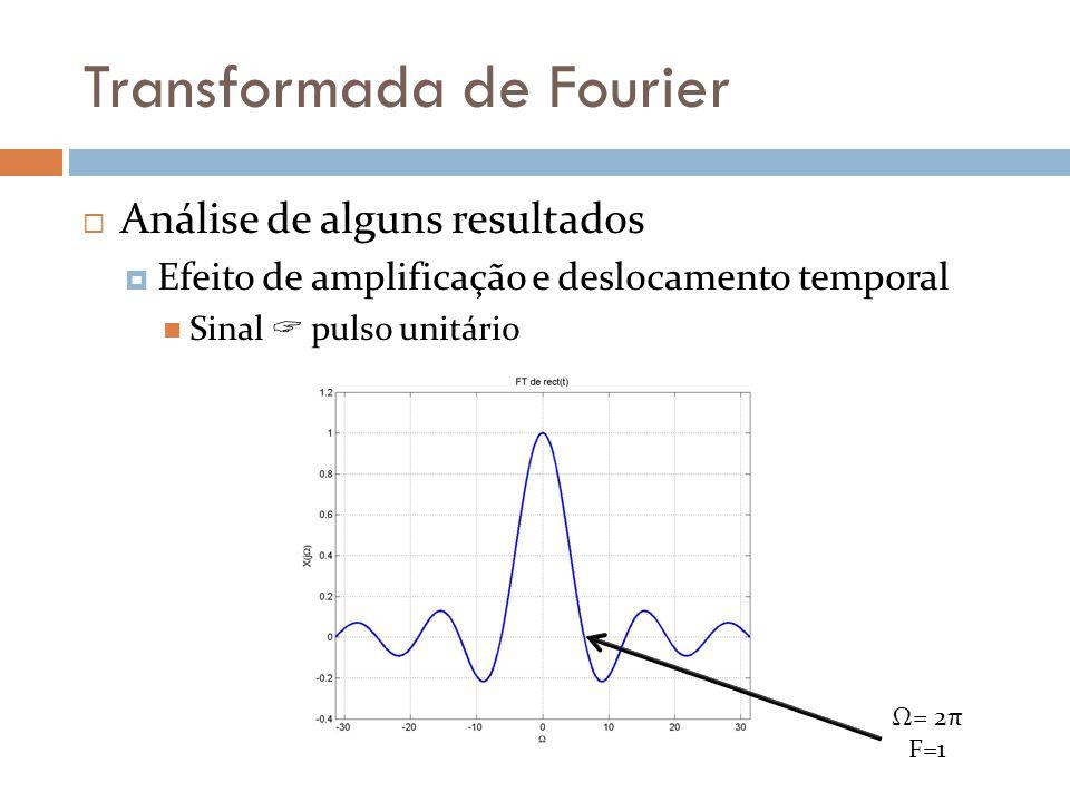 Transformada de Fourier  Análise de alguns resultados  Efeito de amplificação e deslocamento temporal  Sinal  pulso unitário Ω= 2π F=1