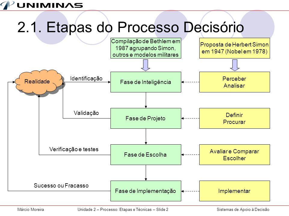 Sistemas de Apoio à DecisãoMárcio MoreiraUnidade 2 – Processo: Etapas e Técnicas – Slide 3 Fase 1 - Inteligência  Problema ou Oportunidade.