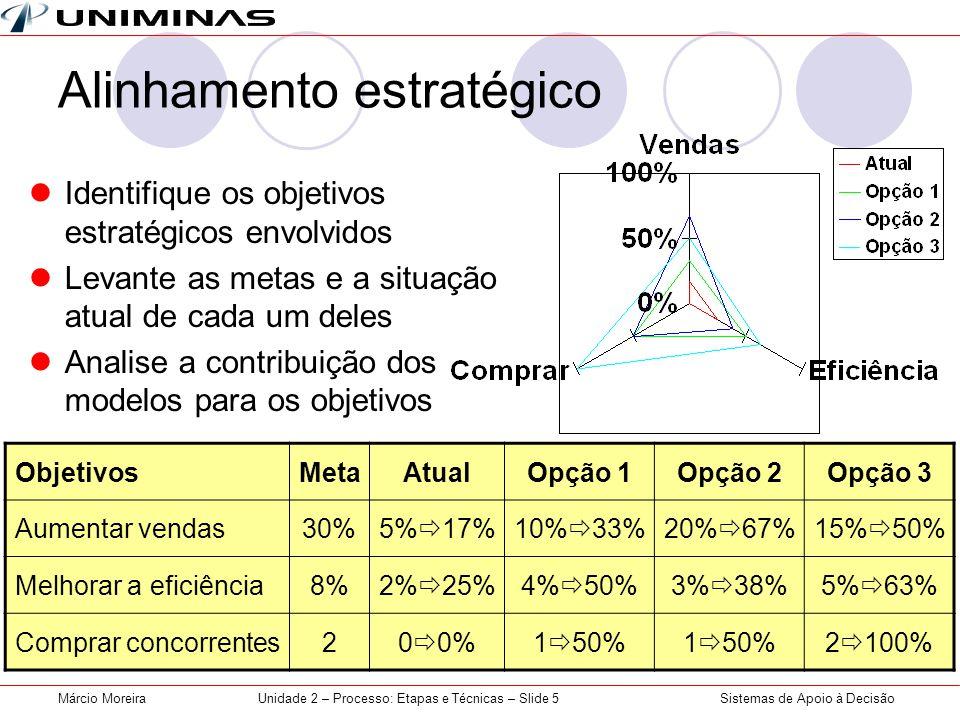 Sistemas de Apoio à DecisãoMárcio MoreiraUnidade 2 – Processo: Etapas e Técnicas – Slide 5 Alinhamento estratégico  Identifique os objetivos estratégicos envolvidos  Levante as metas e a situação atual de cada um deles  Analise a contribuição dos modelos para os objetivos ObjetivosMetaAtualOpção 1Opção 2Opção 3 Aumentar vendas30%5%  17%10%  33%20%  67%15%  50% Melhorar a eficiência8%2%  25%4%  50%3%  38%5%  63% Comprar concorrentes20  0%1  50% 2  100%