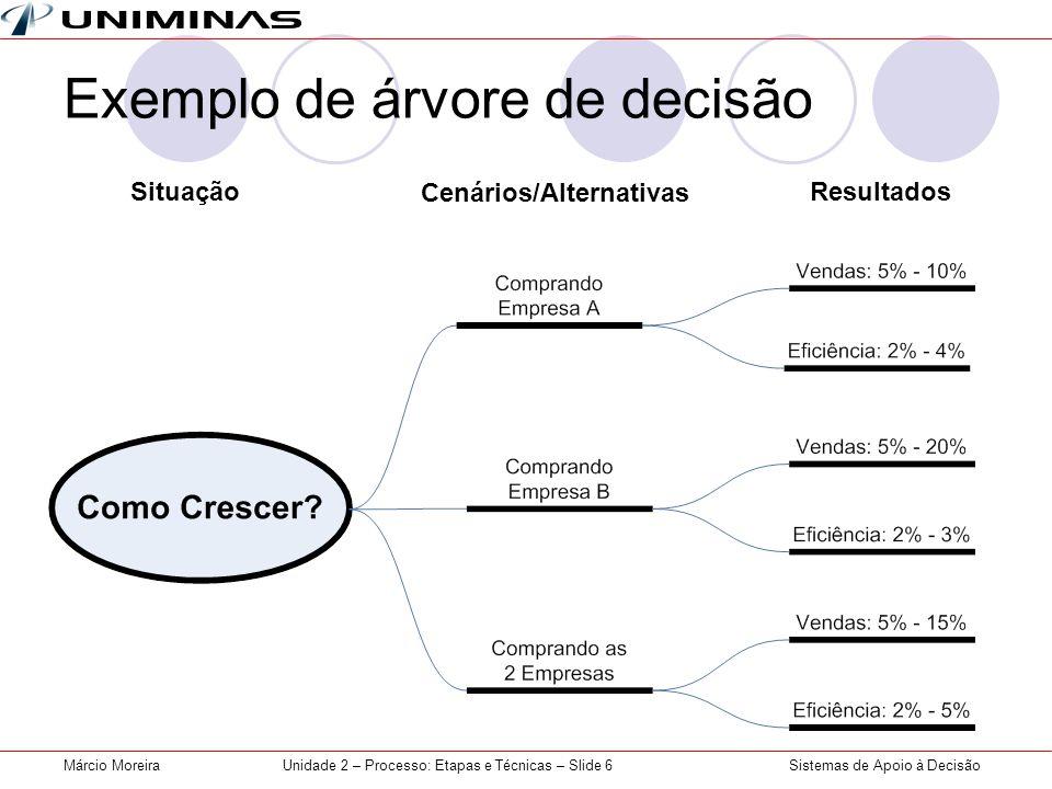 Sistemas de Apoio à DecisãoMárcio MoreiraUnidade 2 – Processo: Etapas e Técnicas – Slide 6 Exemplo de árvore de decisão Situação Cenários/Alternativas Resultados