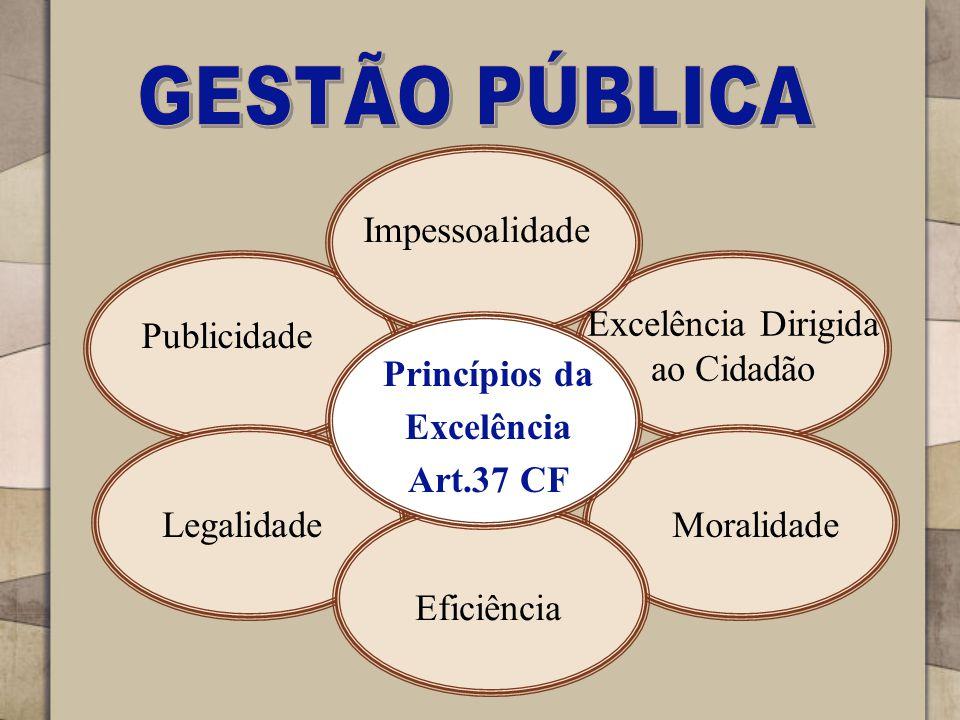 Princípios da Excelência Art.37 CF Excelência Dirigida ao Cidadão Impessoalidade Publicidade Legalidade Eficiência Moralidade