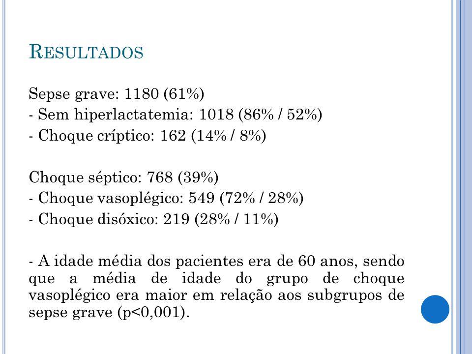Sepse grave: 1180 (61%) - Sem hiperlactatemia: 1018 (86% / 52%) - Choque críptico: 162 (14% / 8%) Choque séptico: 768 (39%) - Choque vasoplégico: 549