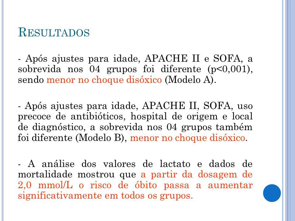 - Após ajustes para idade, APACHE II e SOFA, a sobrevida nos 04 grupos foi diferente (p<0,001), sendo menor no choque disóxico (Modelo A). - Após ajus