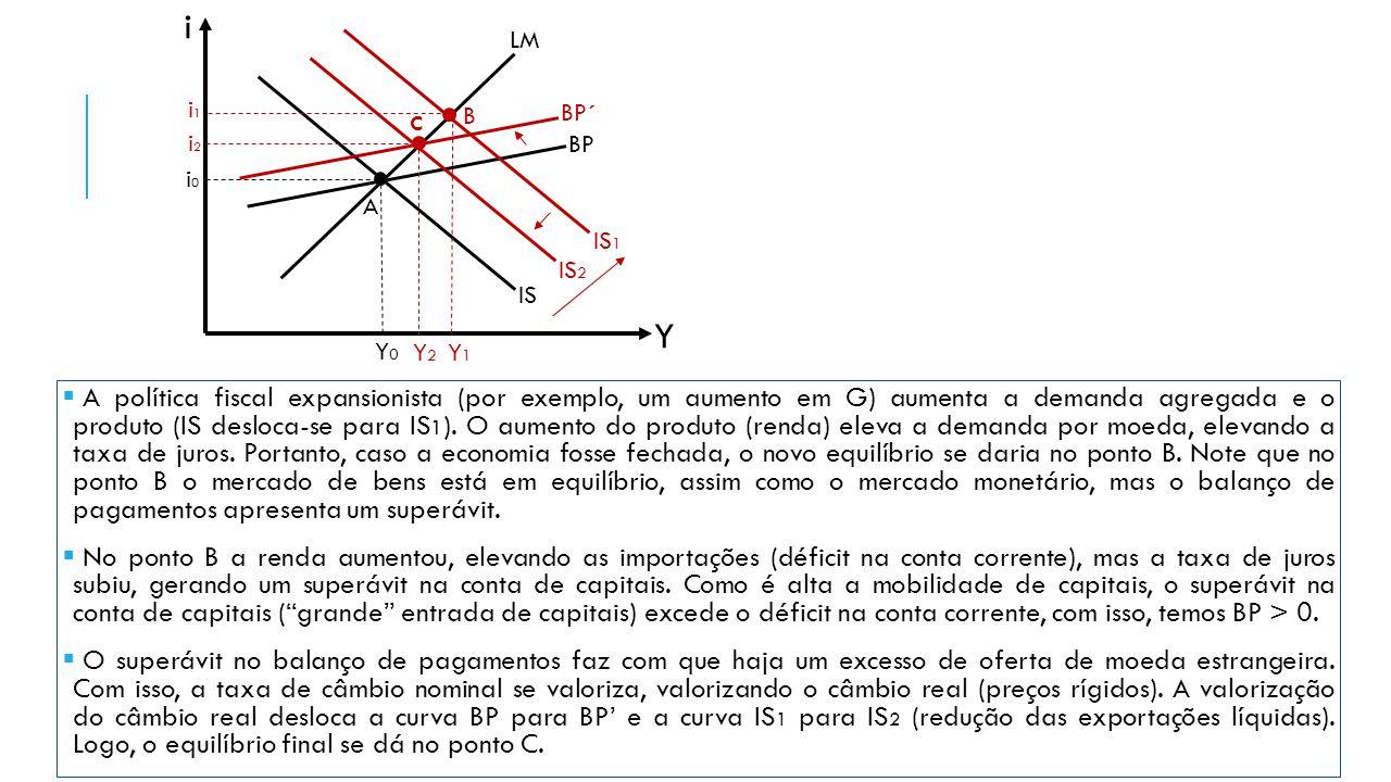 i Y BP LM IS i0i0 Y0Y0 A  A política fiscal expansionista (por exemplo, um aumento em G) aumenta a demanda agregada e o produto (IS desloca-se para I
