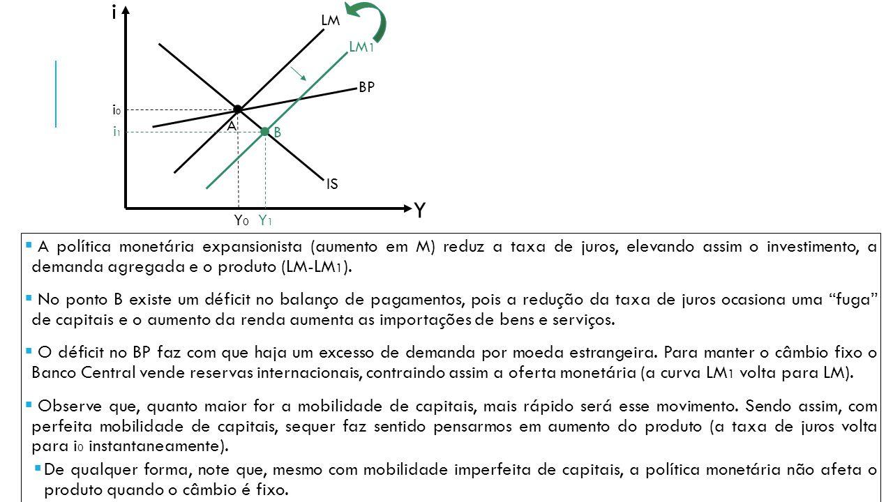  A política monetária expansionista (aumento em M) reduz a taxa de juros, elevando assim o investimento, a demanda agregada e o produto (LM-LM 1 ). 