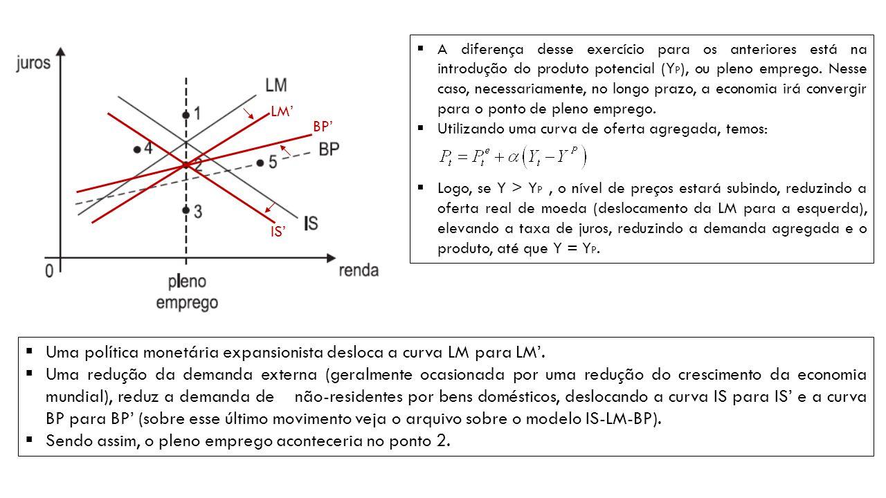  Uma política monetária expansionista desloca a curva LM para LM'.  Uma redução da demanda externa (geralmente ocasionada por uma redução do crescim
