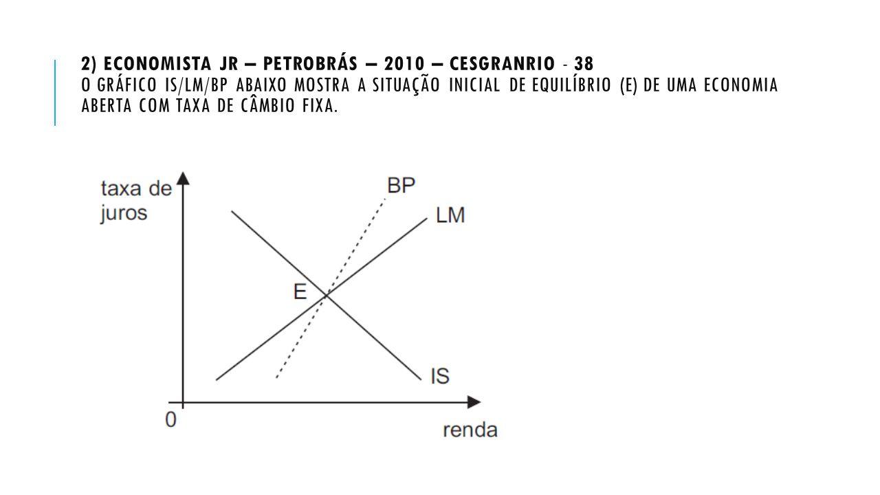2) ECONOMISTA JR – PETROBRÁS – 2010 – CESGRANRIO - 38 O GRÁFICO IS/LM/BP ABAIXO MOSTRA A SITUAÇÃO INICIAL DE EQUILÍBRIO (E) DE UMA ECONOMIA ABERTA COM