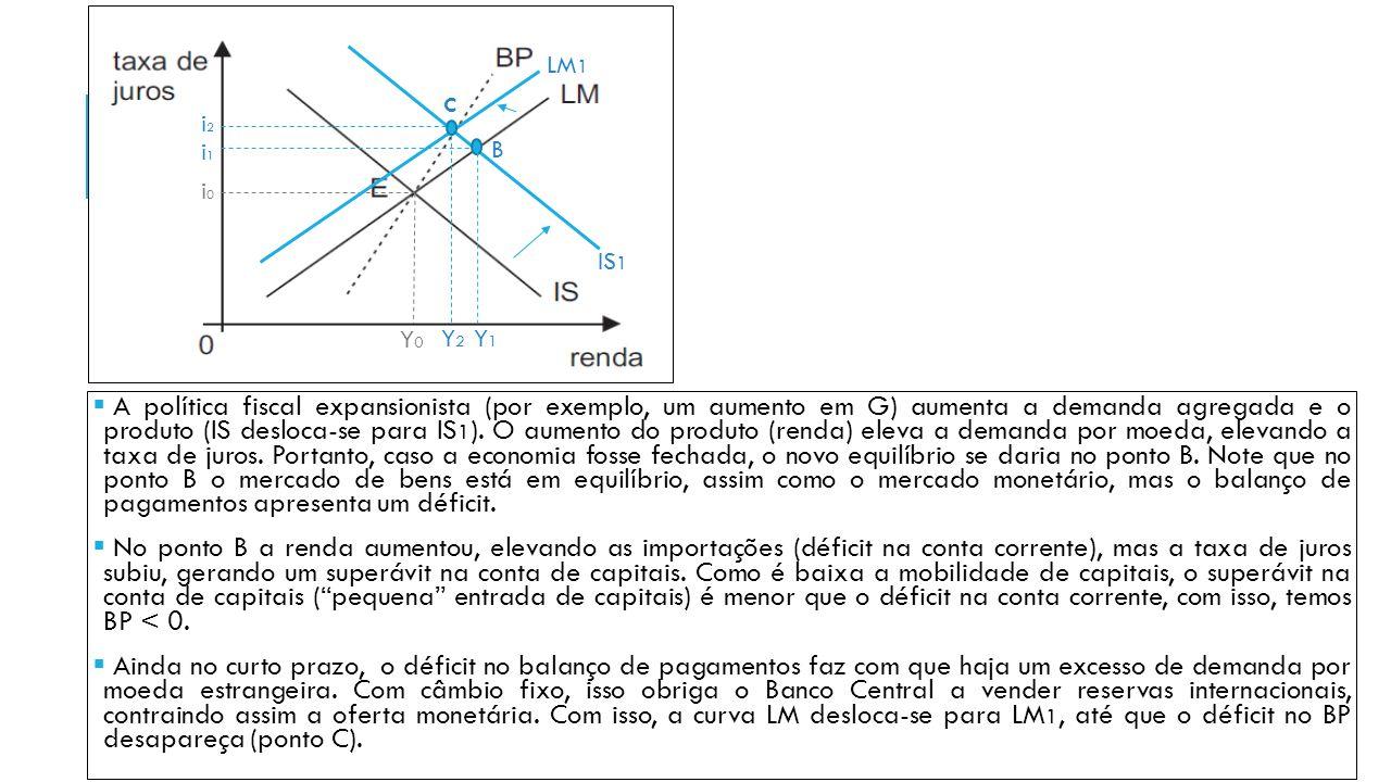  A política fiscal expansionista (por exemplo, um aumento em G) aumenta a demanda agregada e o produto (IS desloca-se para IS 1 ). O aumento do produ
