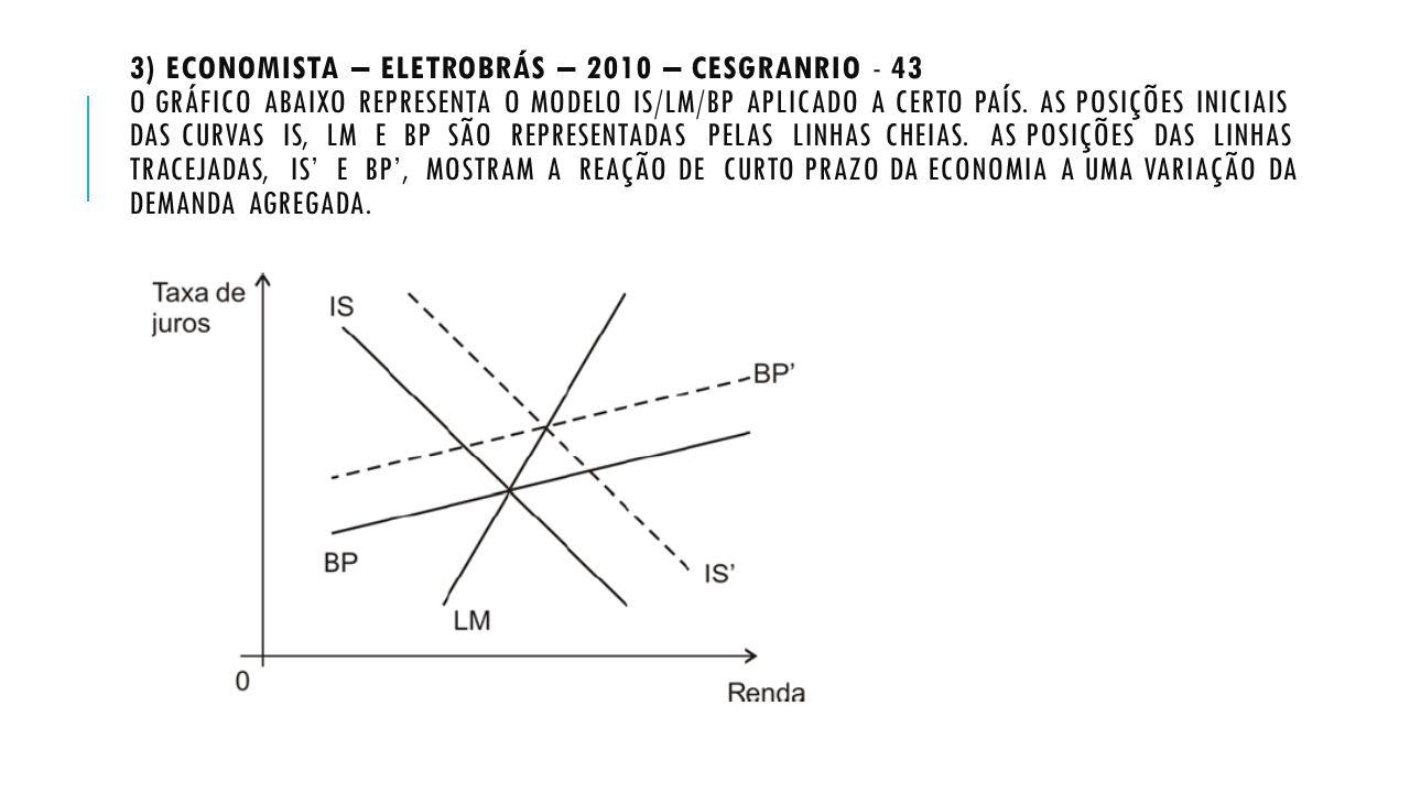 3) ECONOMISTA – ELETROBRÁS – 2010 – CESGRANRIO - 43 O GRÁFICO ABAIXO REPRESENTA O MODELO IS/LM/BP APLICADO A CERTO PAÍS. AS POSIÇÕES INICIAIS DAS CURV