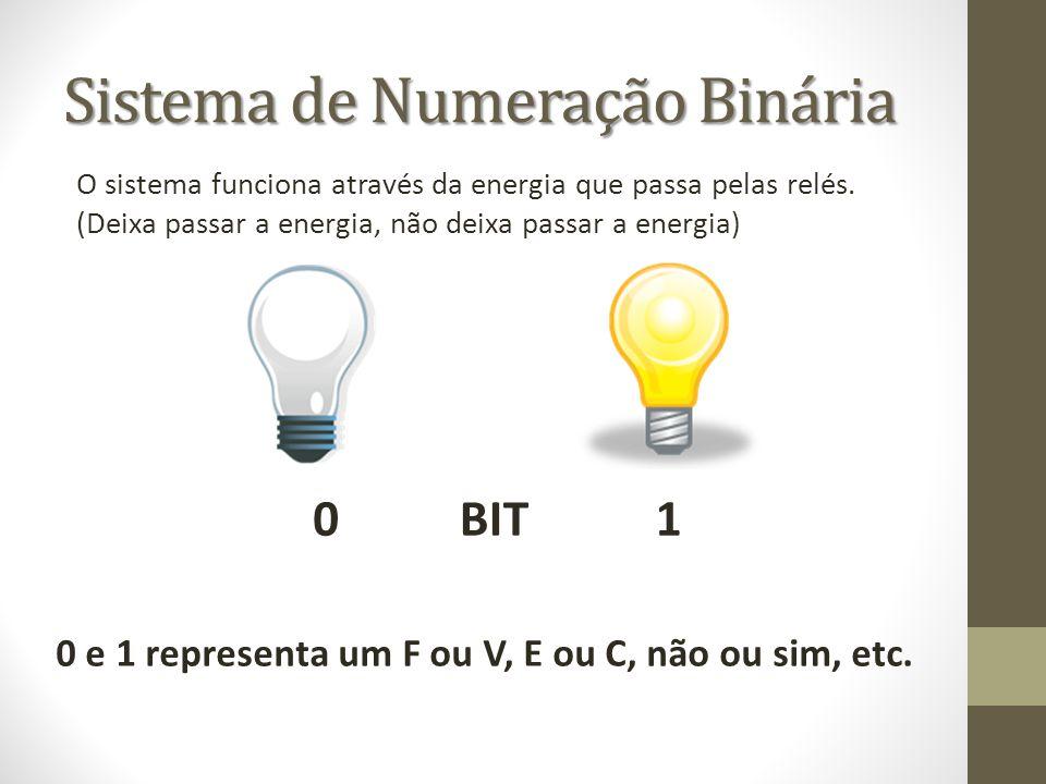 Sistema de Numeração Binária O sistema funciona através da energia que passa pelas relés. (Deixa passar a energia, não deixa passar a energia) 10BIT 0
