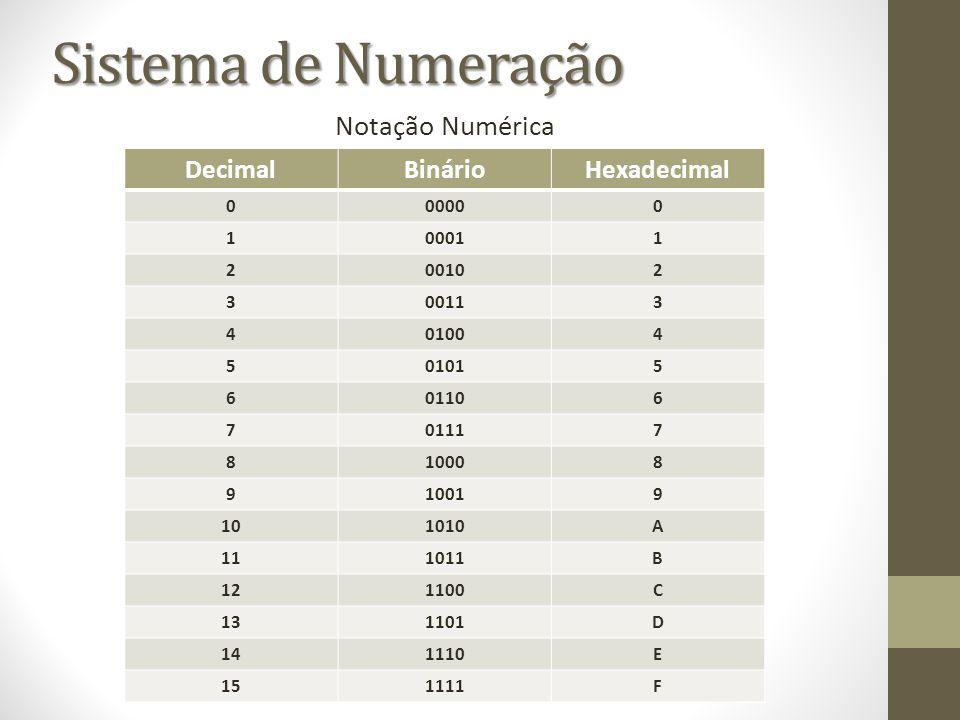 Sistema de Numeração Notação Numérica DecimalBinárioHexadecimal 000000 100011 200102 300113 401004 501015 601106 701117 810008 910019 101010A 111011B