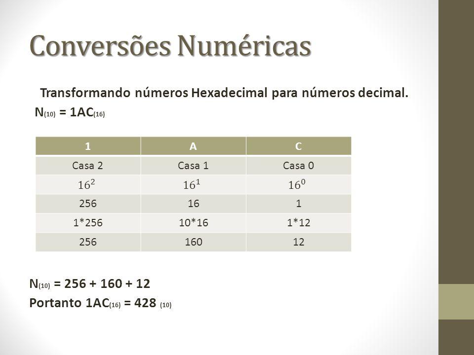 Conversões Numéricas Transformando números Hexadecimal para números decimal. N (10) = 1AC (16) N (10) = 256 + 160 + 12 Portanto 1AC (16) = 428 (10) 1A