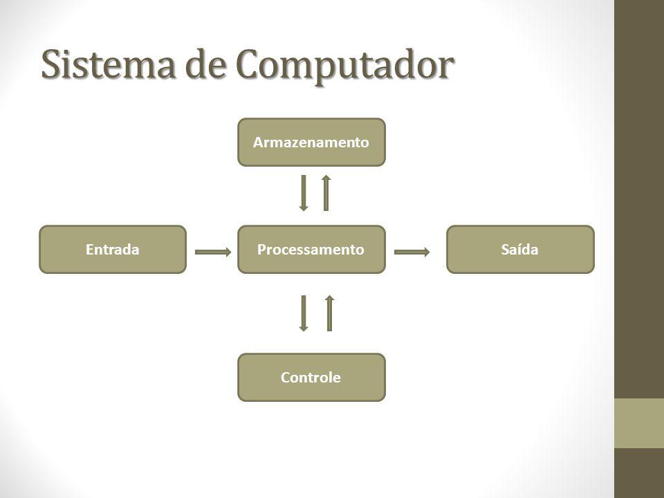 Sistema de Computador Armazenamento EntradaSaída Controle Processamento