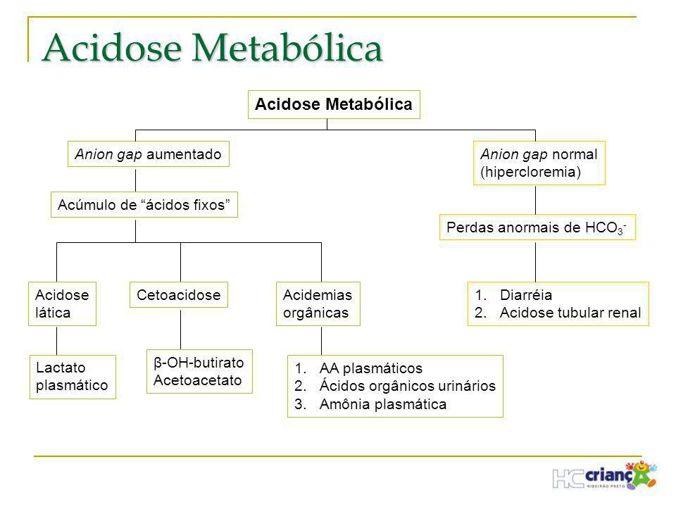 "Acidose Metabólica Anion gap normal (hipercloremia) Anion gap aumentado Perdas anormais de HCO 3 - 1.Diarréia 2.Acidose tubular renal Acúmulo de ""ácid"