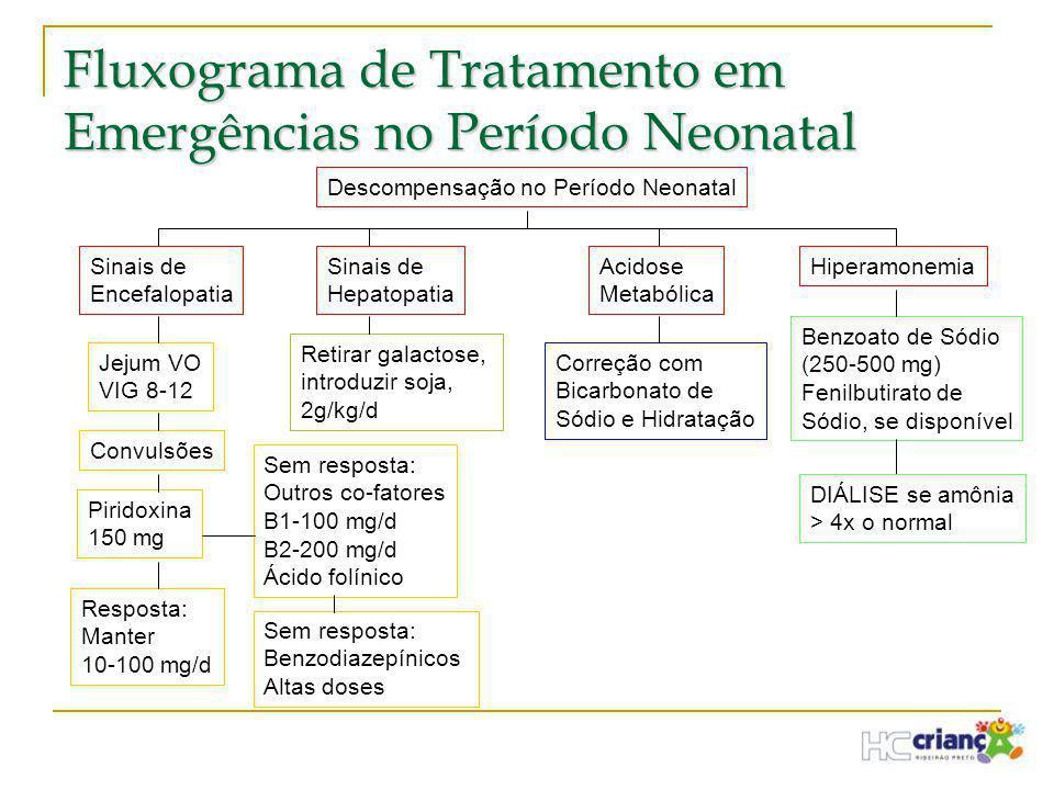 Fluxograma de Tratamento em Emergências no Período Neonatal Descompensação no Período Neonatal Sinais de Encefalopatia Sinais de Hepatopatia Acidose M