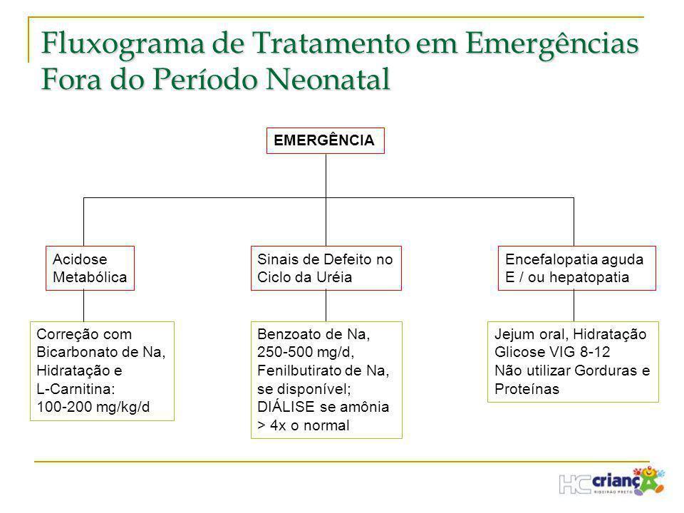 Fluxograma de Tratamento em Emergências Fora do Período Neonatal EMERGÊNCIA Acidose Metabólica Sinais de Defeito no Ciclo da Uréia Encefalopatia aguda