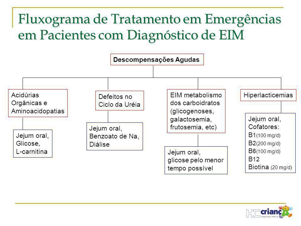 Fluxograma de Tratamento em Emergências em Pacientes com Diagnóstico de EIM Descompensações Agudas Acidúrias Orgânicas e Aminoacidopatias Defeitos no