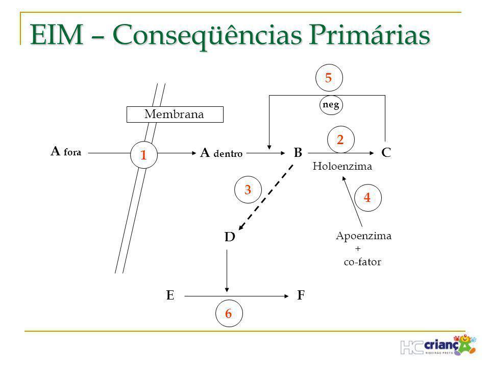 EIM – Conseqüências Primárias Membrana A fora A dentro 1 B C 2 Holoenzima 5 neg D 3 FE 6 Apoenzima + co-fator 4