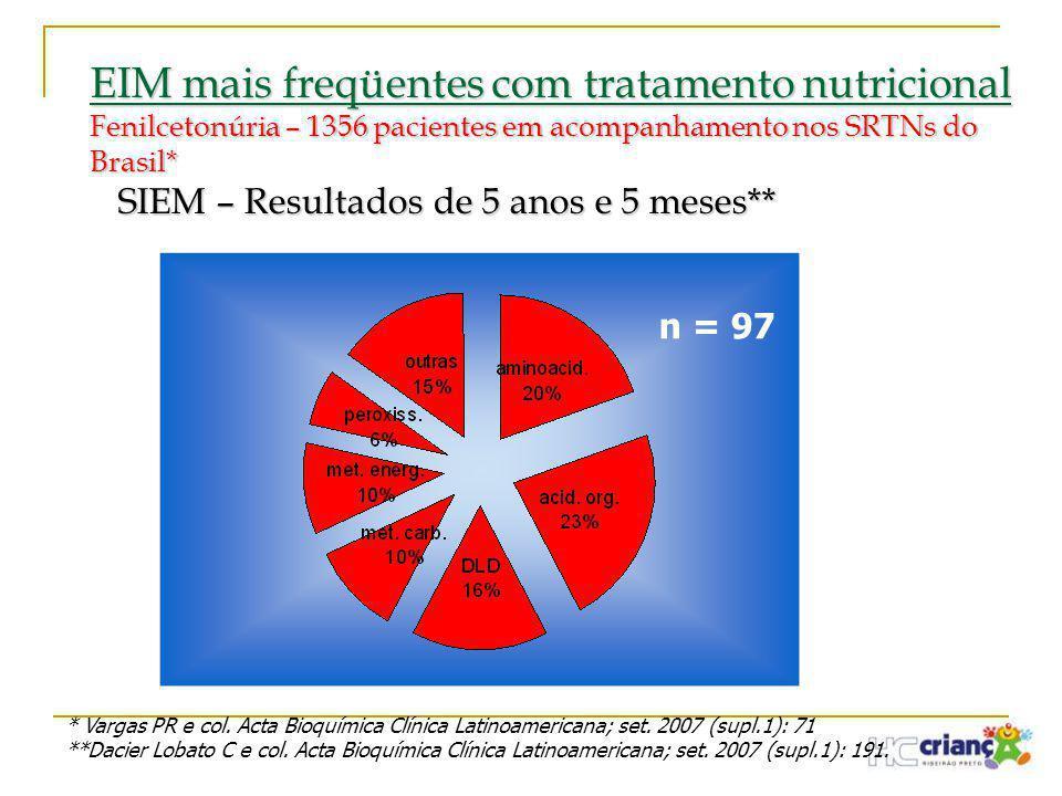 EIM mais freqüentes com tratamento nutricional Fenilcetonúria – 1356 pacientes em acompanhamento nos SRTNs do Brasil* SIEM – Resultados de 5 anos e 5