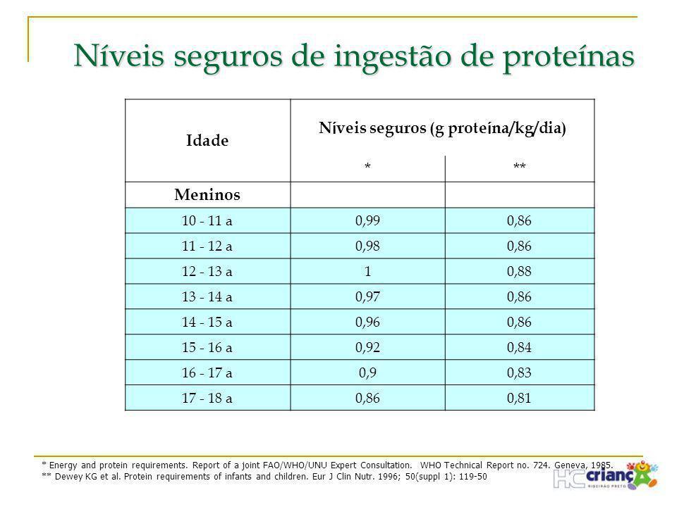 Níveis seguros de ingestão de proteínas Idade N í veis seguros (g prote í na/kg/dia) *** Meninos 10 - 11 a0,990,86 11 - 12 a0,980,86 12 - 13 a10,88 13
