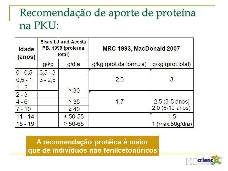 Recomendação de aporte de proteína na PKU: A recomendação protéica é maior que de indivíduos não fenilcetonúricos 2,0 (6-10 anos)