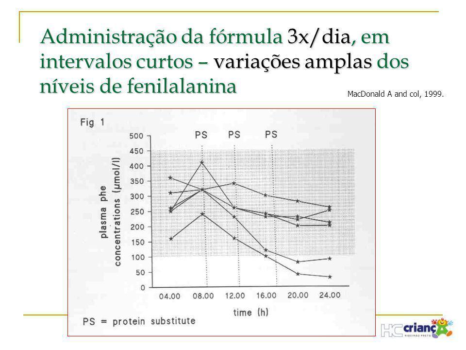 Administração da fórmula 3x/dia, em intervalos curtos – variações amplas dos níveis de fenilalanina MacDonald A and col, 1999.