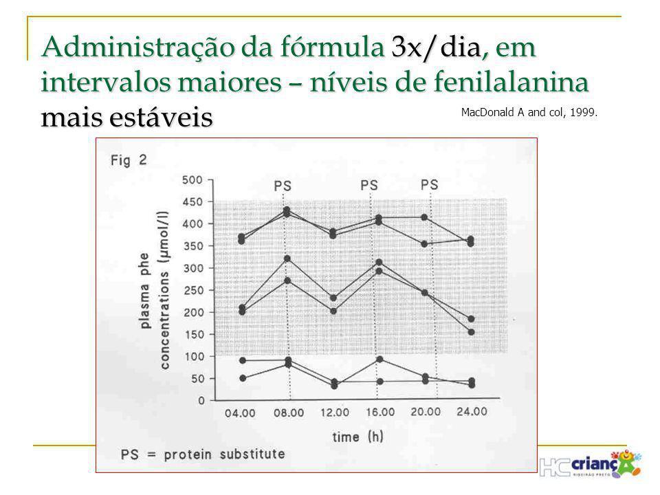 Administração da fórmula 3x/dia, em intervalos maiores – níveis de fenilalanina mais estáveis MacDonald A and col, 1999.