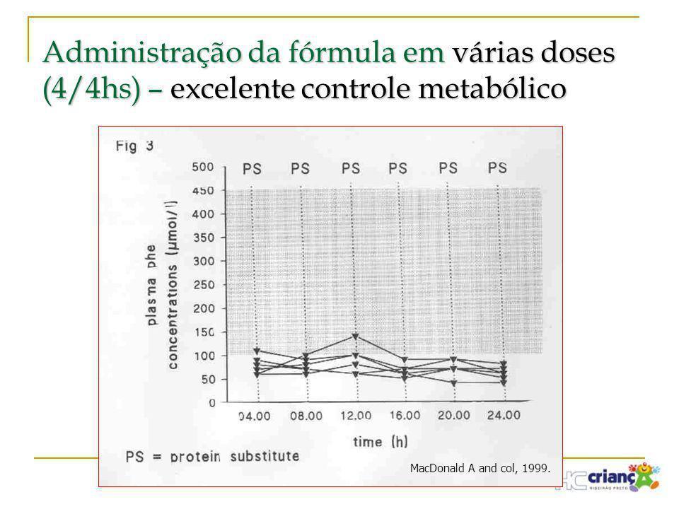 Administração da fórmula em várias doses (4/4hs) – excelente controle metabólico MacDonald A and col, 1999.