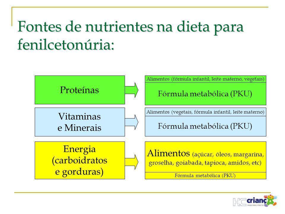 Fontes de nutrientes na dieta para fenilcetonúria: Proteínas Vitaminas e Minerais Energia (carboidratos e gorduras) Alimentos (fórmula infantil, leite