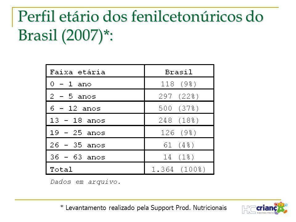 Perfil etário dos fenilcetonúricos do Brasil (2007)*: * Levantamento realizado pela Support Prod. Nutricionais