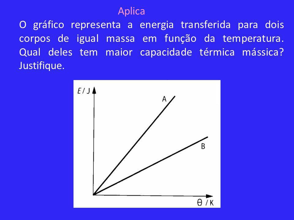 O gráfico representa a energia transferida para dois corpos de igual massa em função da temperatura. Qual deles tem maior capacidade térmica mássica?