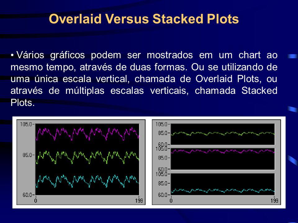 Overlaid Versus Stacked Plots • Vários gráficos podem ser mostrados em um chart ao mesmo tempo, através de duas formas.