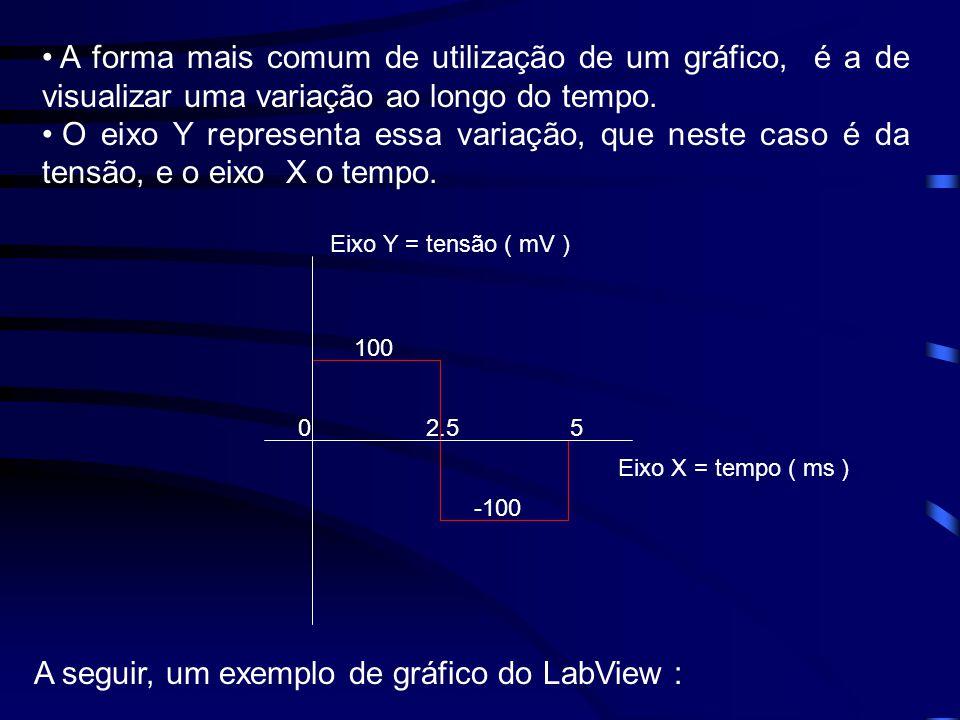 • A forma mais comum de utilização de um gráfico, é a de visualizar uma variação ao longo do tempo.