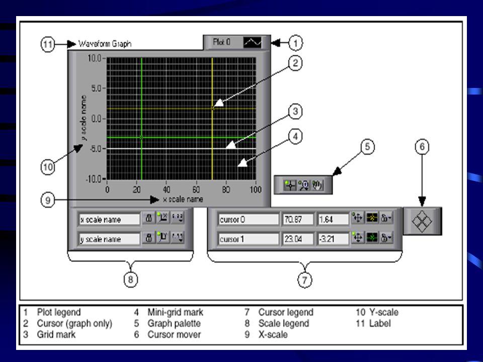 Tipos de Gráficos e Charts • WaveForm Chart and Graph : Mostra a informação, adquirida a uma taxa constante.