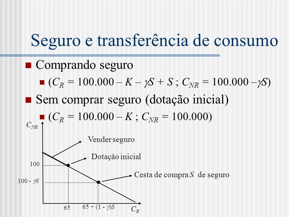 Seguro e transferência de consumo  Comprando seguro  (C R = 100.000 – K –  S + S ; C NR = 100.000 –  S)  Sem comprar seguro (dotação inicial)  (