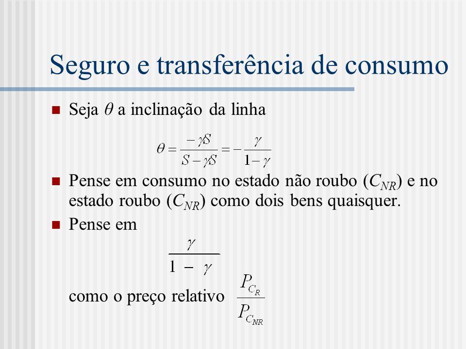 Seguro e transferência de consumo  Seja θ a inclinação da linha  Pense em consumo no estado não roubo (C NR ) e no estado roubo (C NR ) como dois be