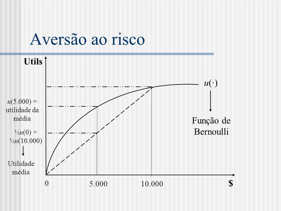Aversão ao risco Utils $ 0 10.000 5.000 u(·)u(·) ½u(0) + ½u(10.000) Utilidade média u(5.000) = utilidade da média Função de Bernoulli