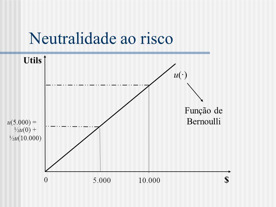 Neutralidade ao risco Utils $ 0 10.000 5.000 u(·)u(·) ½u(0) + ½u(10.000) u(5.000) = Função de Bernoulli