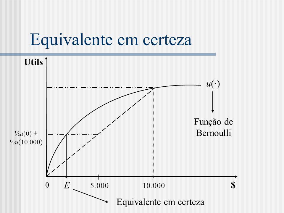 Equivalente em certeza Utils $ 0 10.000 5.000 u(·)u(·) ½u(0) + ½u(10.000) Função de Bernoulli Equivalente em certeza E
