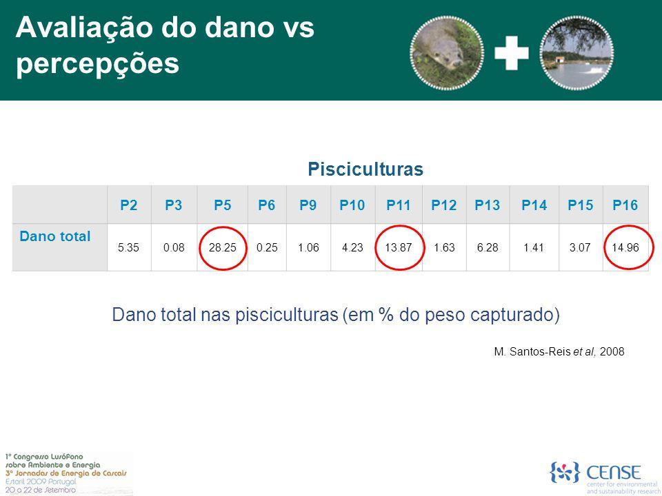 Dano total nas pisciculturas (em % do peso capturado) P2P3P5P6P9P10P11P12P13P14P15P16 Dano total 5.350.0828.250.251.064.2313.871.636.281.413.0714.96 Pisciculturas Avaliação do dano vs percepções M.