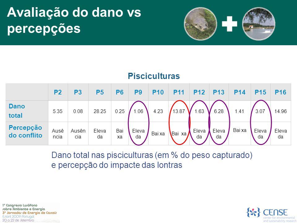 Dano total nas pisciculturas (em % do peso capturado) e percepção do impacte das lontras P2P3P5P6P9P10P11P12P13P14P15P16 Dano total 5.350.0828.250.251.064.2313.871.636.281.413.0714.96 Percepção do conflito Ausê ncia Eleva da Bai xa Eleva da Bai xa Eleva da Bai xa Eleva da Pisciculturas Avaliação do dano vs percepções
