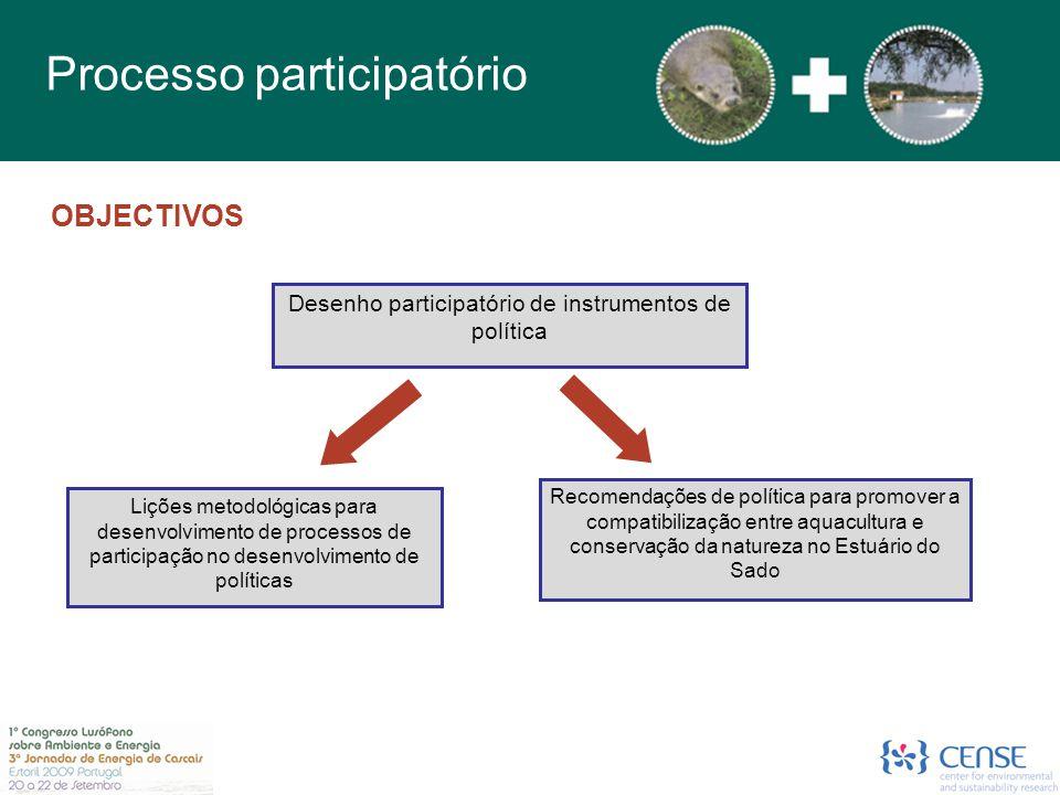 OBJECTIVOS Desenho participatório de instrumentos de política Lições metodológicas para desenvolvimento de processos de participação no desenvolvimento de políticas Recomendações de política para promover a compatibilização entre aquacultura e conservação da natureza no Estuário do Sado Processo participatório