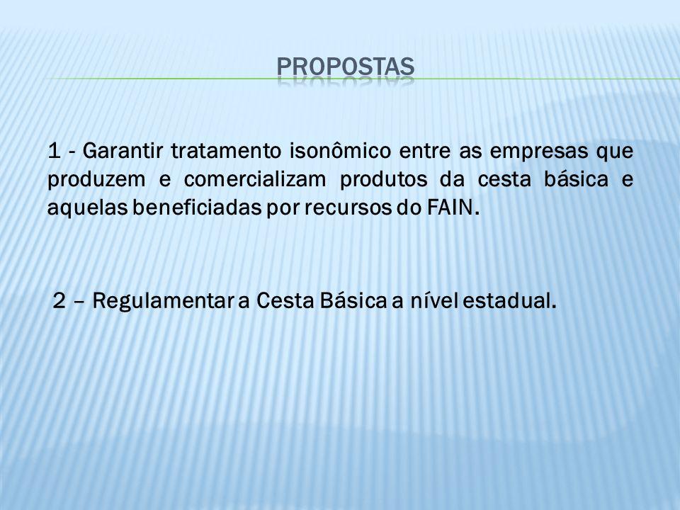 1 - Garantir tratamento isonômico entre as empresas que produzem e comercializam produtos da cesta básica e aquelas beneficiadas por recursos do FAIN.