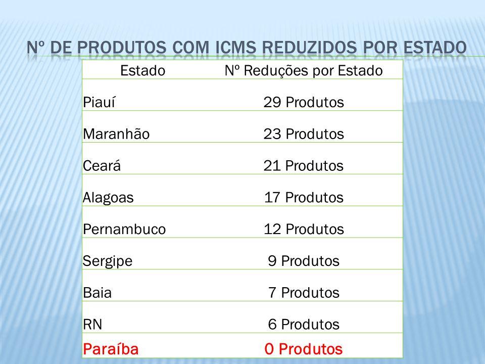 EstadoNº Reduções por Estado Piauí29 Produtos Maranhão23 Produtos Ceará21 Produtos Alagoas17 Produtos Pernambuco12 Produtos Sergipe9 Produtos Baia7 Produtos RN6 Produtos Paraíba0 Produtos