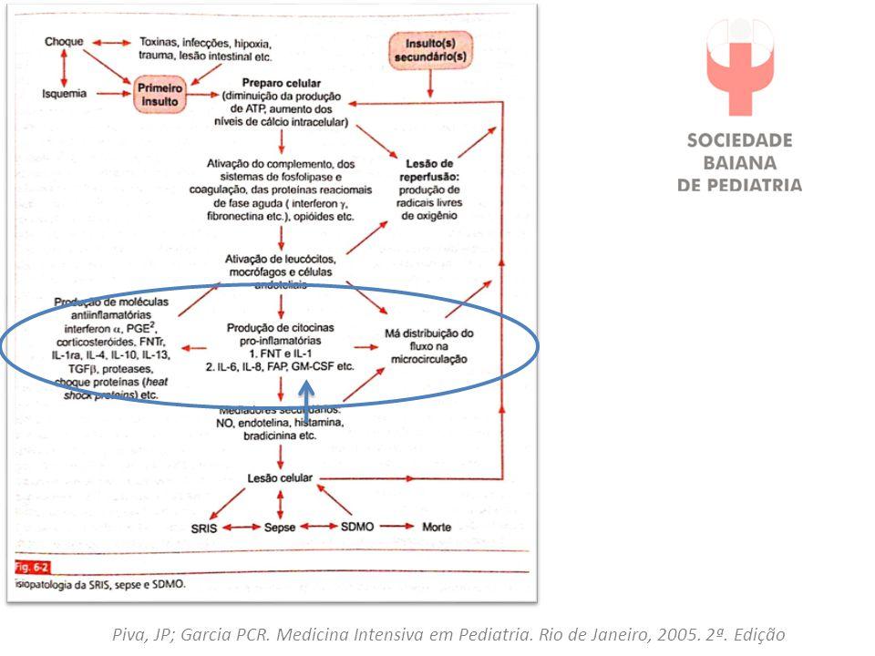 CHOQUE É A INCAPACIDADE DO ORGANISMO DE ATENDER SUAS DEMANDAS METABÓLICAS  é a falência do sistema circulatório de providenciar perfusão adequada RECONHECIMENTO PRECOCE DO CHOQUE Alteração no nível de consciência TECIDUAL Enchimento capilar prolongado Diminuição no débito urinário