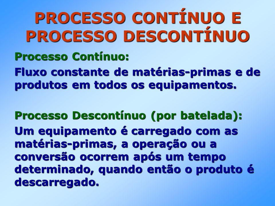 PROCESSO CONTÍNUO E PROCESSO DESCONTÍNUO Processo Contínuo: Fluxo constante de matérias-primas e de produtos em todos os equipamentos. Processo Descon
