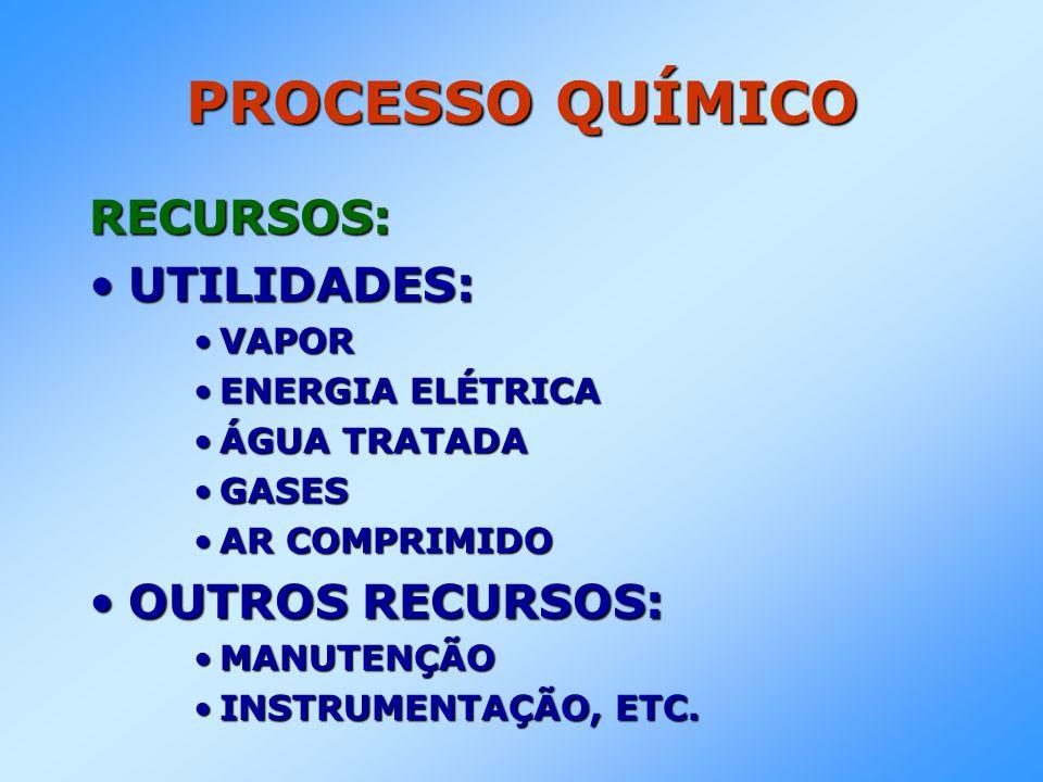 PROCESSO QUÍMICO RECURSOS: •UTILIDADES: •VAPOR •ENERGIA ELÉTRICA •ÁGUA TRATADA •GASES •AR COMPRIMIDO •OUTROS RECURSOS: •MANUTENÇÃO •INSTRUMENTAÇÃO, ET